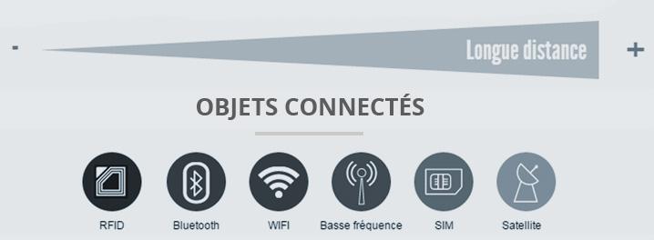 bg-titre-objets-connectes
